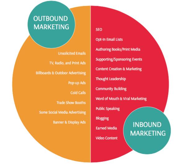 Corporate website - Outbound Marketing vs Inbound Marketing