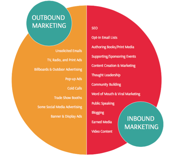 Corporate website - Outbound Marketing vs Inbound Marketing